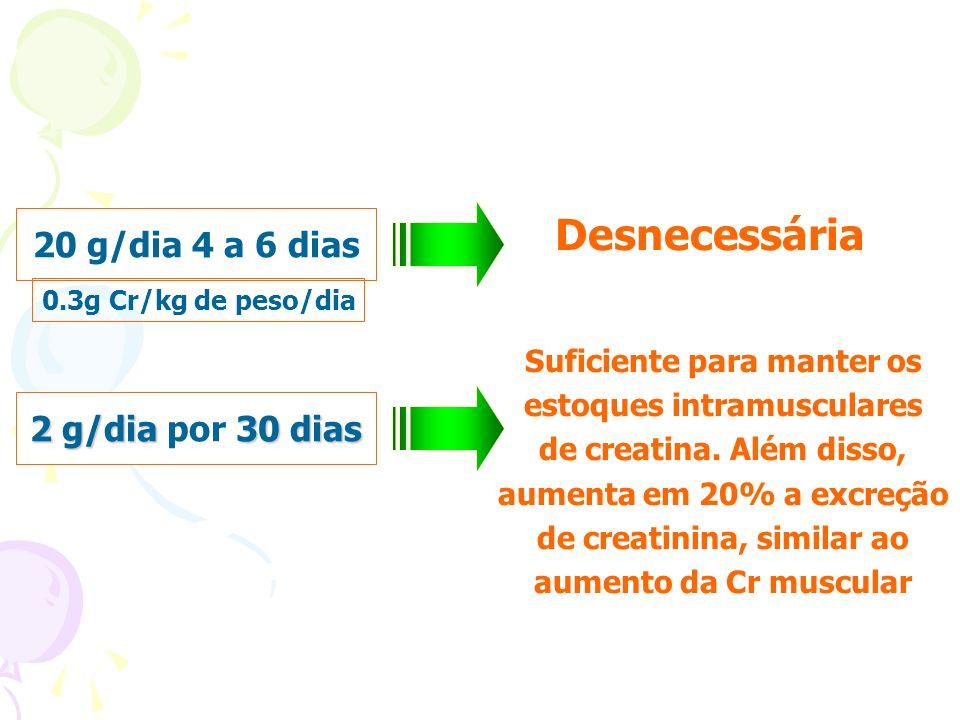 Desnecessária 20 g/dia 4 a 6 dias 2 g/dia por 30 dias