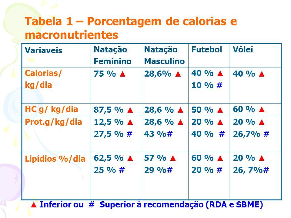 Tabela 1 – Porcentagem de calorias e macronutrientes