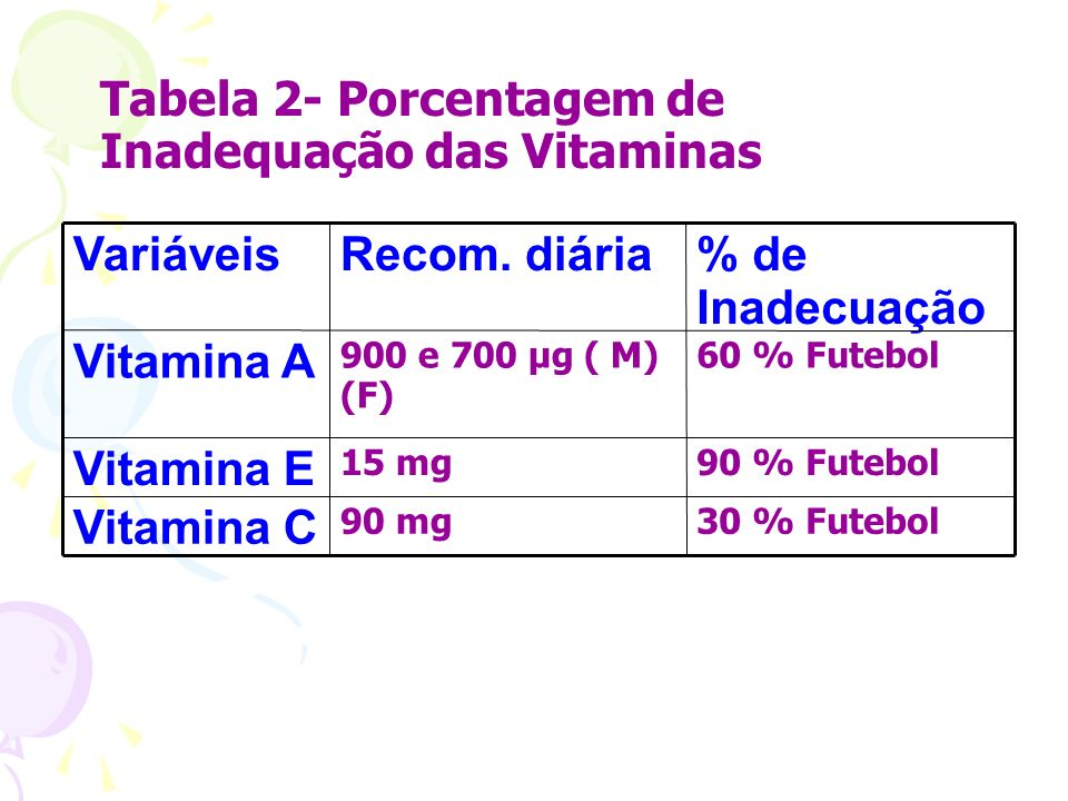 Tabela 2- Porcentagem de Inadequação das Vitaminas