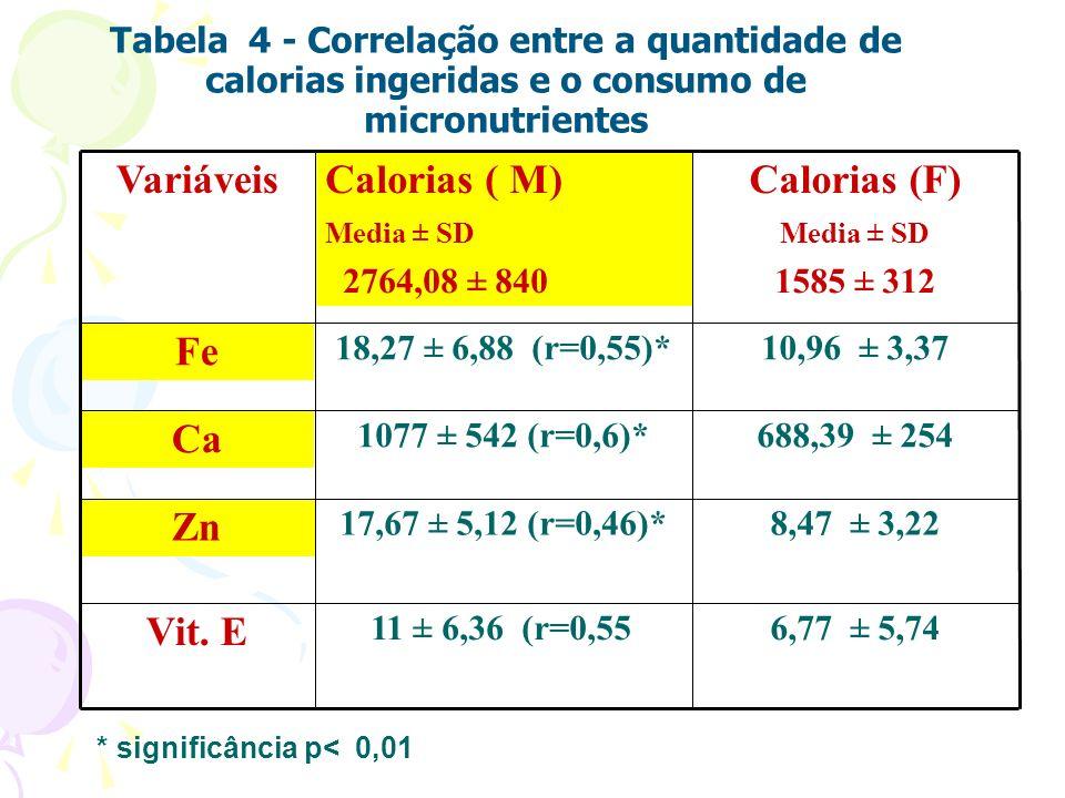 Vit. E Zn Ca Fe Calorias (F) Variáveis