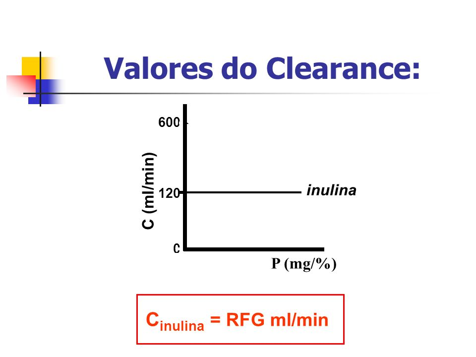 Valores do Clearance: Cinulina = RFG ml/min PAH C (ml/min) glicose