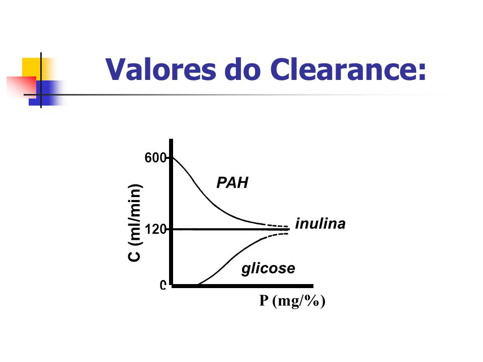 Valores do Clearance: PAH glicose 120 600 C (ml/min) inulina P (mg/%)