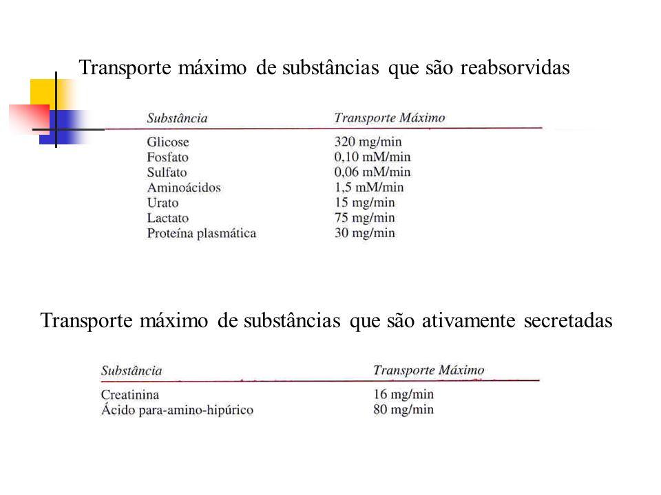 Transporte máximo de substâncias que são reabsorvidas