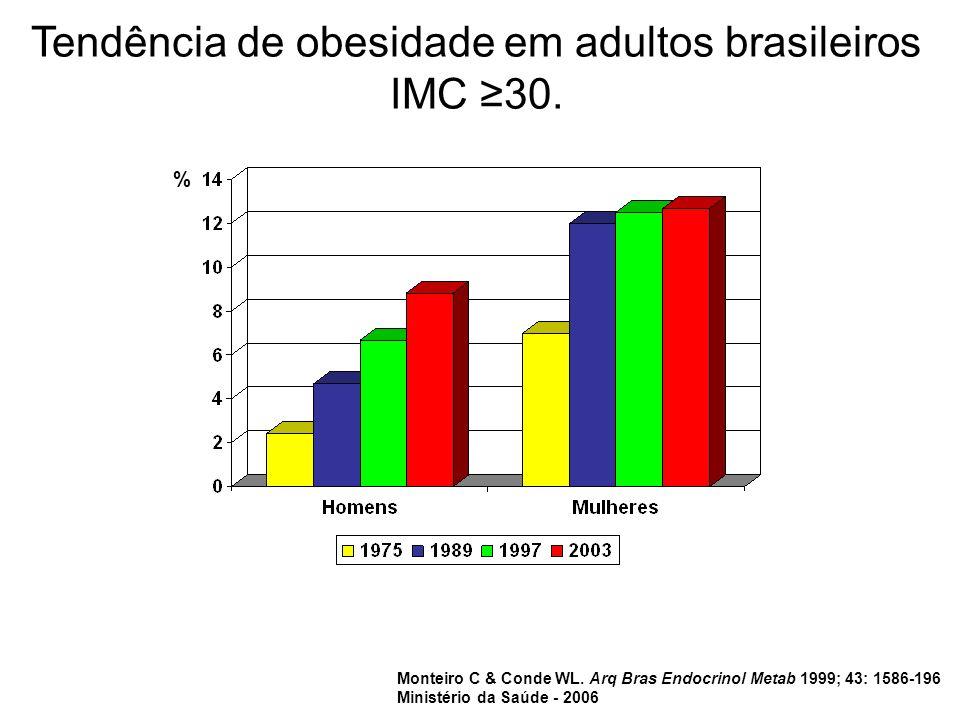 Tendência de obesidade em adultos brasileiros