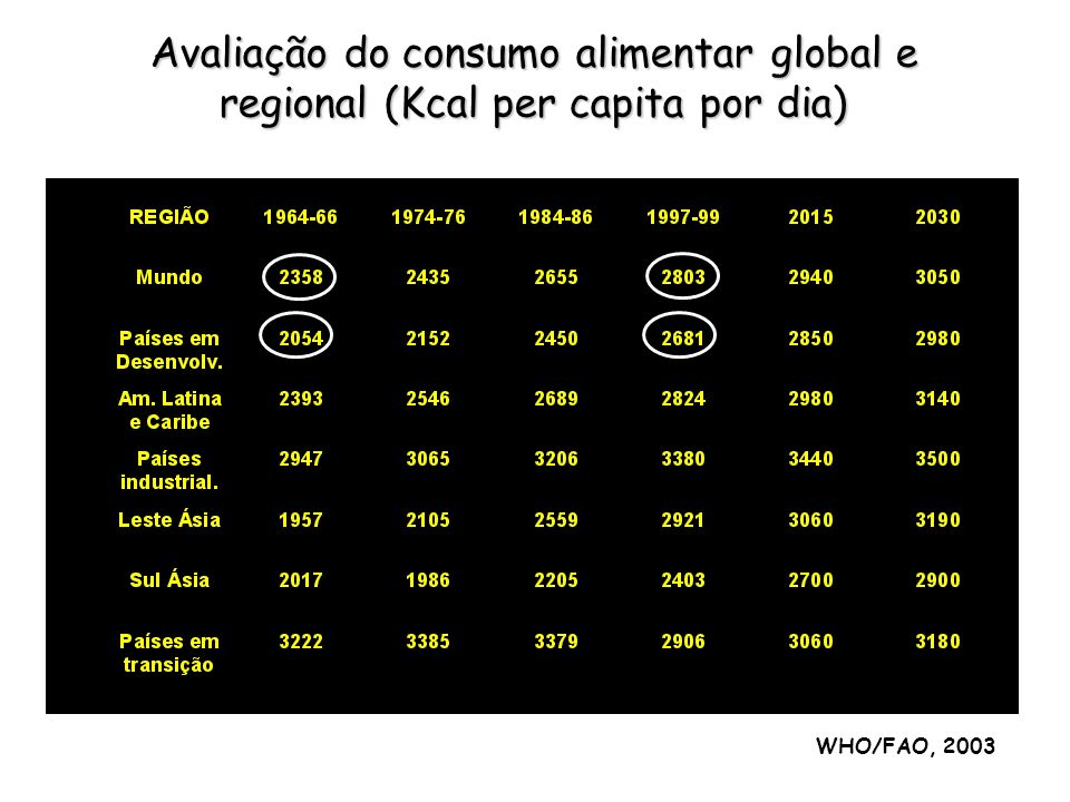 Avaliação do consumo alimentar global e regional (Kcal per capita por dia)