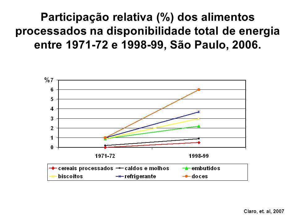 Participação relativa (%) dos alimentos processados na disponibilidade total de energia entre 1971-72 e 1998-99, São Paulo, 2006.