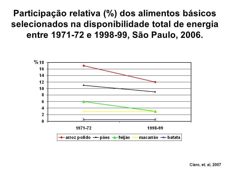 Participação relativa (%) dos alimentos básicos selecionados na disponibilidade total de energia entre 1971-72 e 1998-99, São Paulo, 2006.