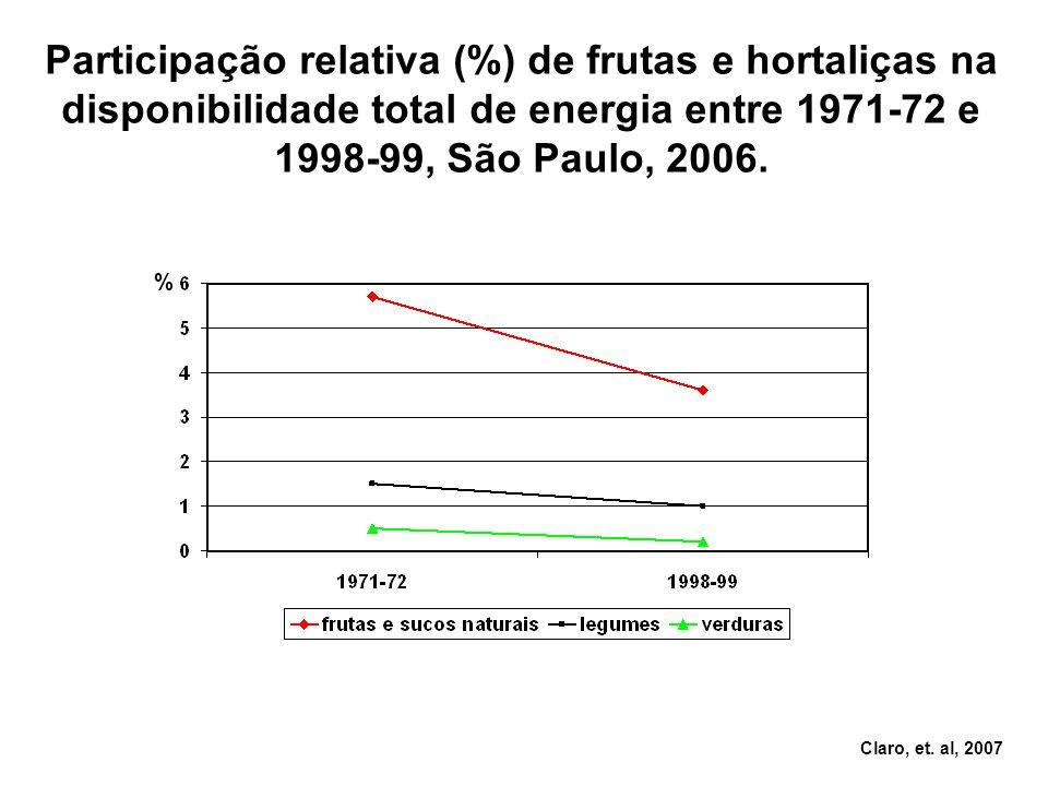 Participação relativa (%) de frutas e hortaliças na disponibilidade total de energia entre 1971-72 e 1998-99, São Paulo, 2006.