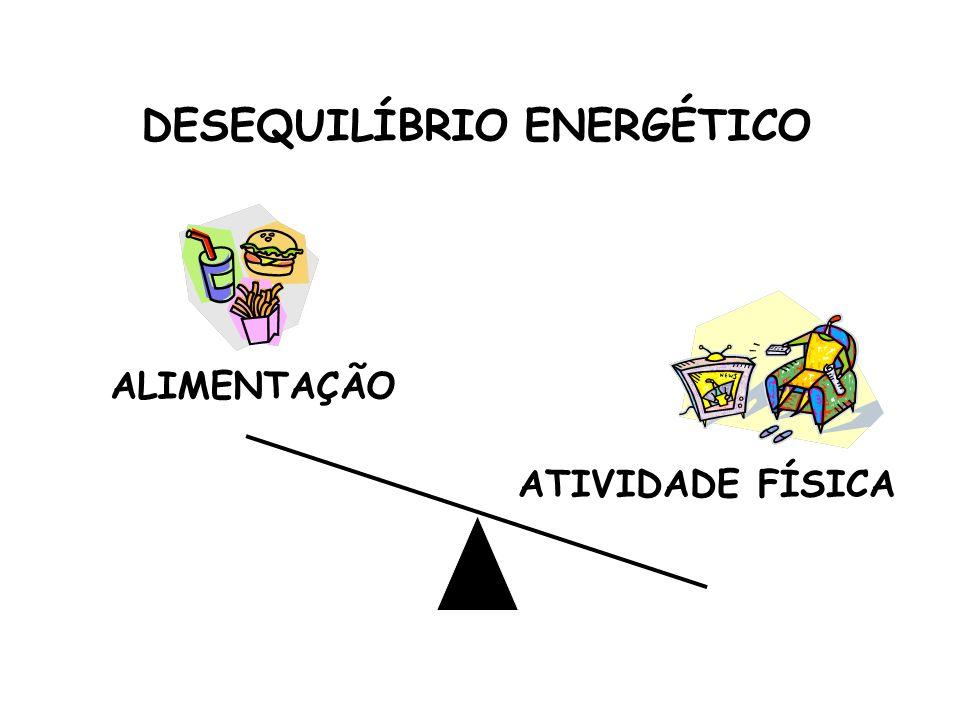 DESEQUILÍBRIO ENERGÉTICO