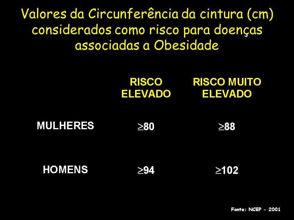 Valores da Circunferência da cintura (cm) considerados como risco para doenças associadas a Obesidade