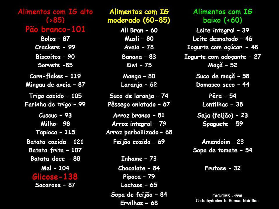 Pão branco-101 Glicose-138 Alimentos com IG alto (>85)