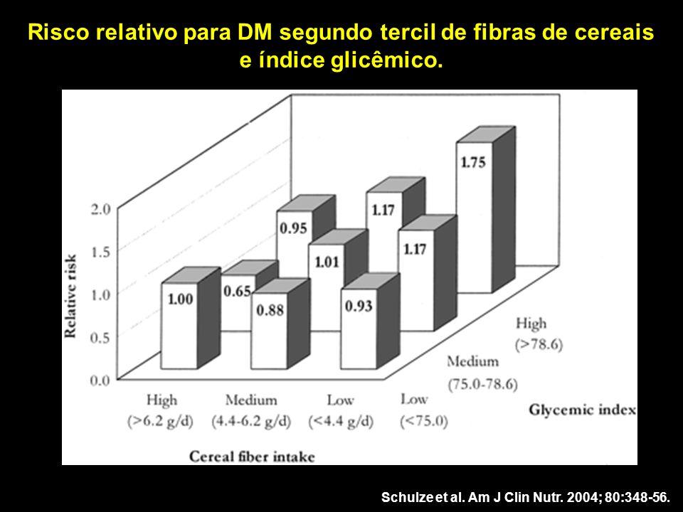 Risco relativo para DM segundo tercil de fibras de cereais e índice glicêmico.