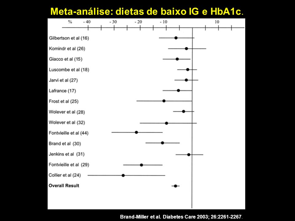 Meta-análise: dietas de baixo IG e HbA1c.