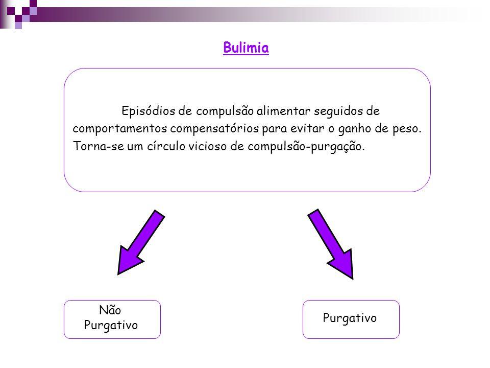 Bulimia Episódios de compulsão alimentar seguidos de comportamentos compensatórios para evitar o ganho de peso.