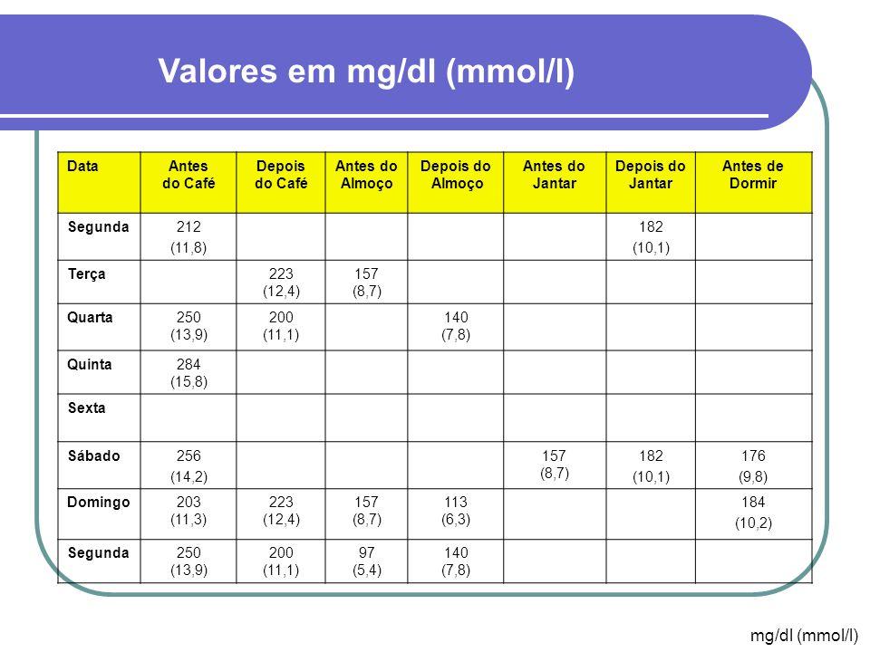 Valores em mg/dl (mmol/l)