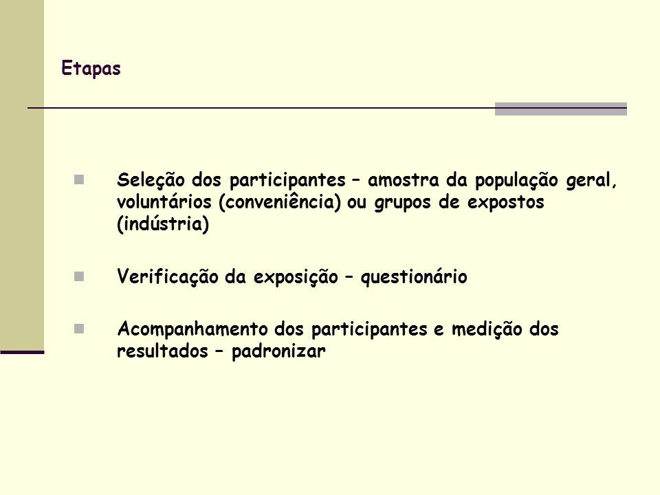 Etapas Seleção dos participantes – amostra da população geral, voluntários (conveniência) ou grupos de expostos (indústria)