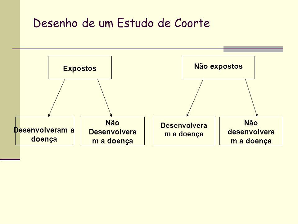 Desenho de um Estudo de Coorte