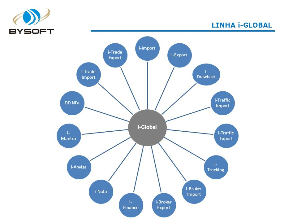 LINHA i-GLOBAL I-Global i-Import i-Export i-Traffic Import