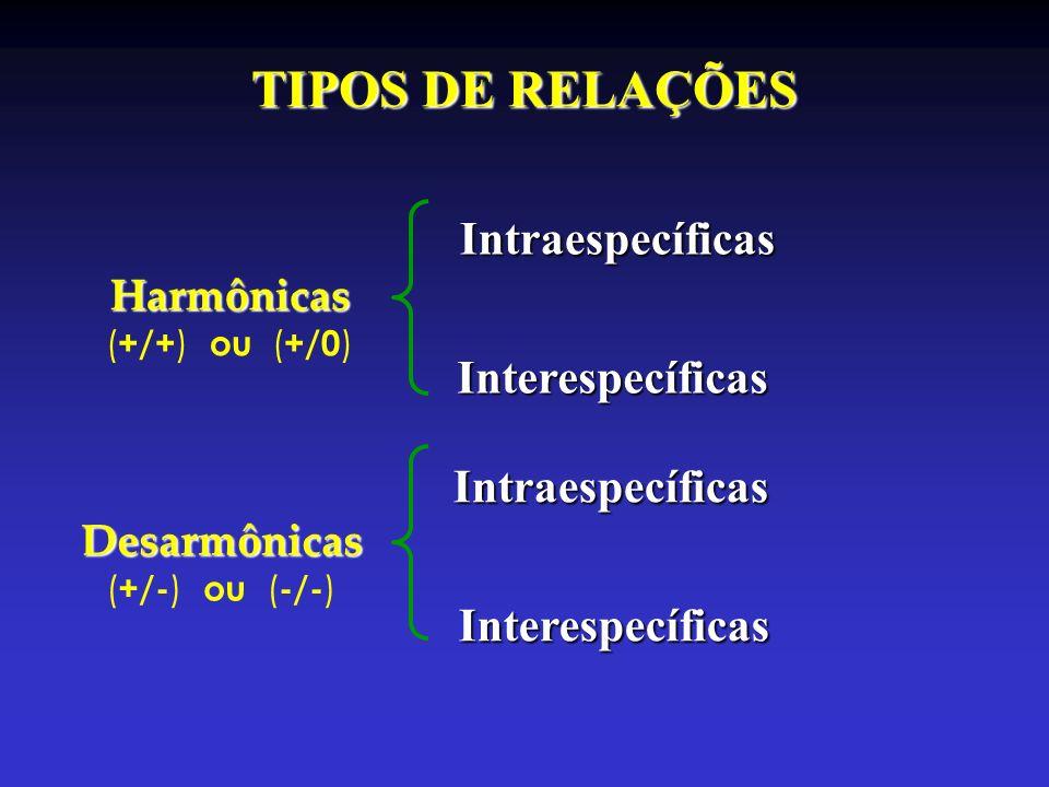 TIPOS DE RELAÇÕES Intraespecíficas Interespecíficas Intraespecíficas
