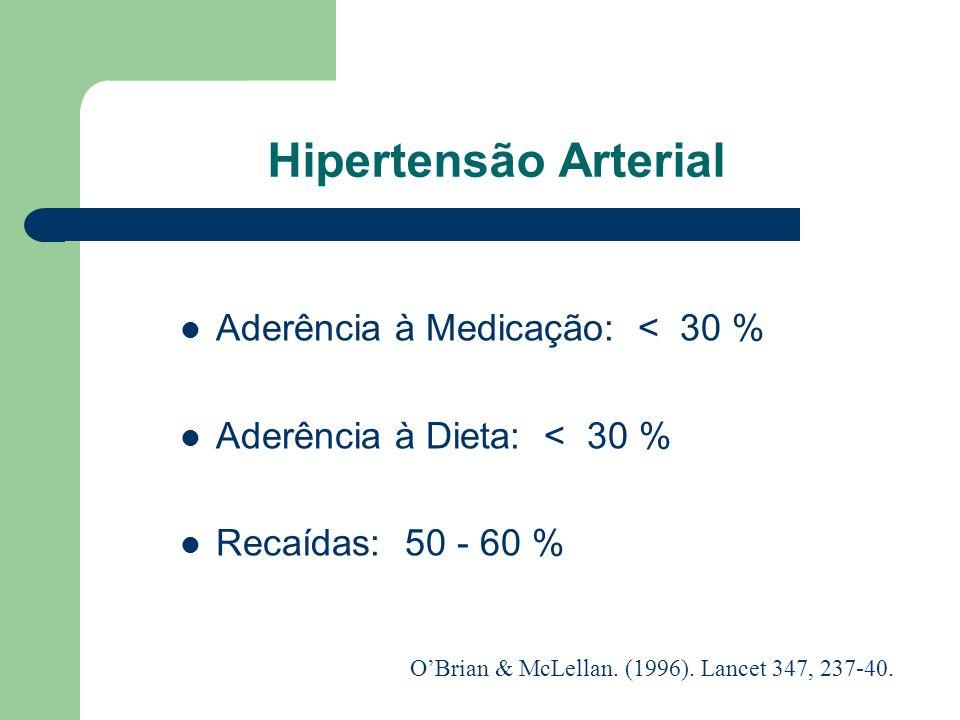 Hipertensão Arterial Aderência à Medicação: < 30 %