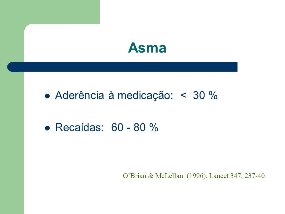Asma Aderência à medicação: < 30 % Recaídas: 60 - 80 %