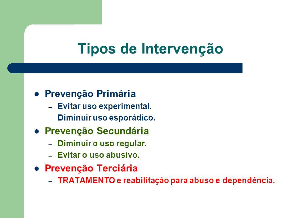 Tipos de Intervenção Prevenção Primária Prevenção Secundária