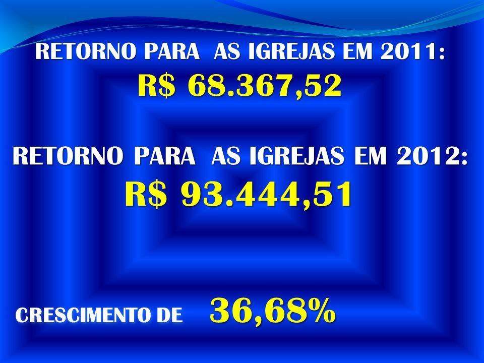R$ 93.444,51 R$ 68.367,52 RETORNO PARA AS IGREJAS EM 2012: