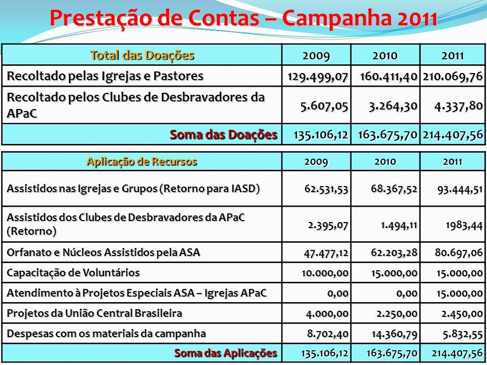Prestação de Contas – Campanha 2011