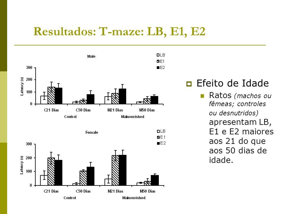 Resultados: T-maze: LB, E1, E2
