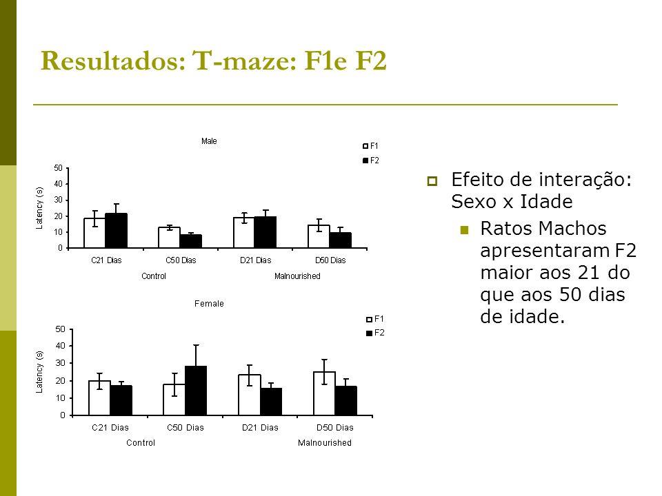 Resultados: T-maze: F1e F2