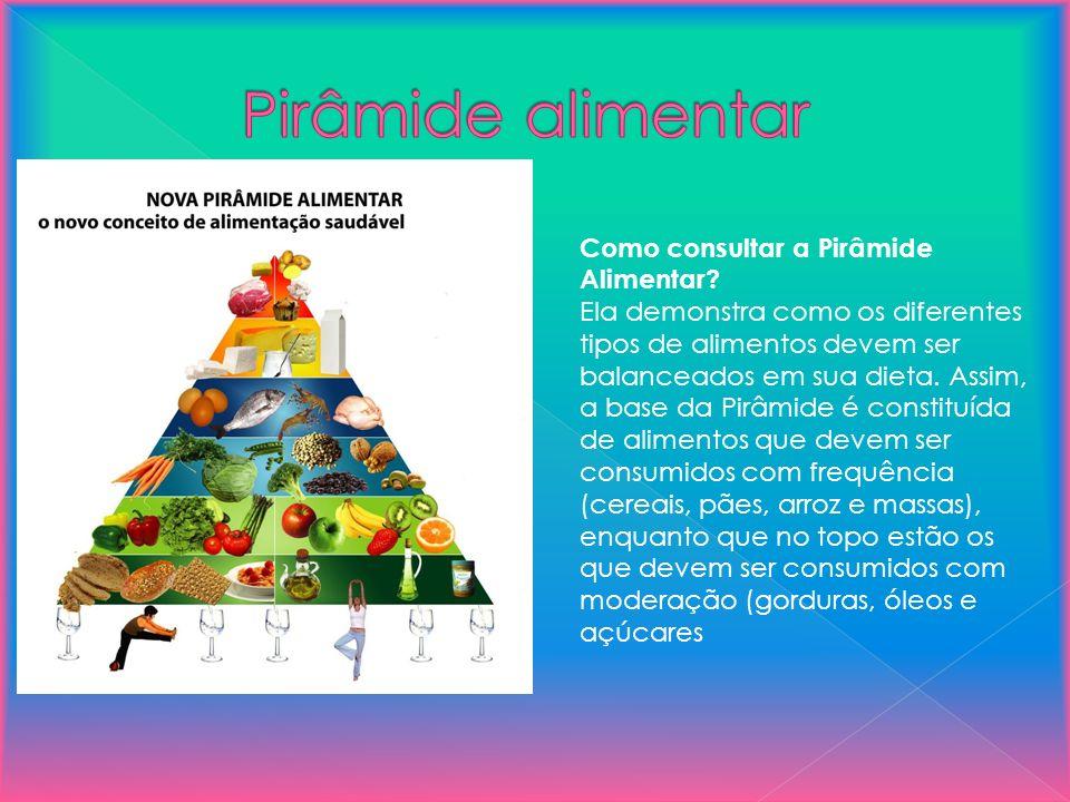 Pirâmide alimentar Como consultar a Pirâmide Alimentar