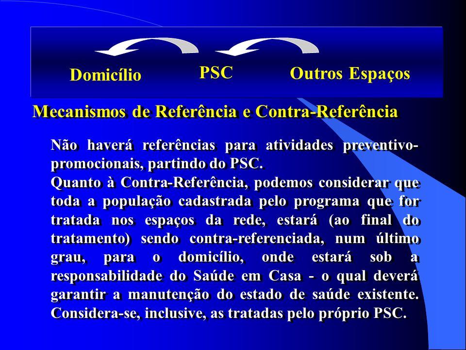 Domicílio PSC Outros Espaços