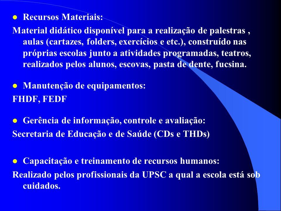 Recursos Materiais: