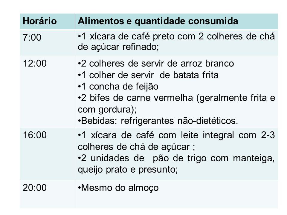 Horário Alimentos e quantidade consumida. 7:00. 1 xícara de café preto com 2 colheres de chá de açúcar refinado;