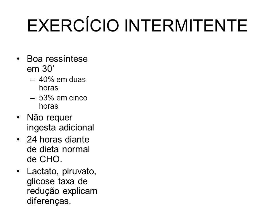 EXERCÍCIO INTERMITENTE