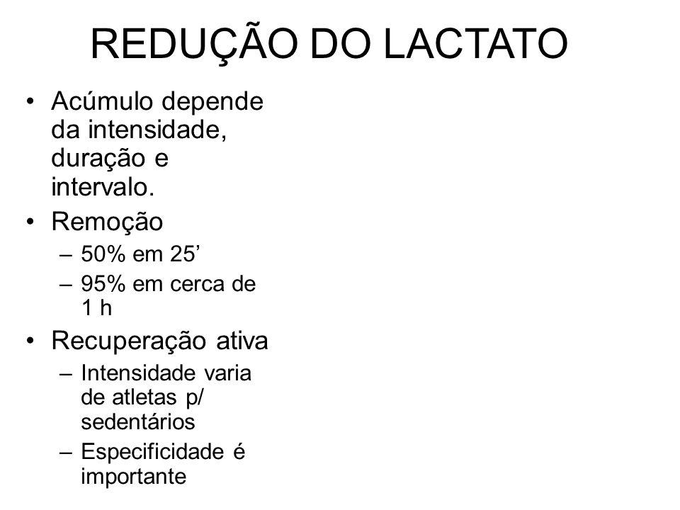 REDUÇÃO DO LACTATO Acúmulo depende da intensidade, duração e intervalo. Remoção. 50% em 25' 95% em cerca de 1 h.