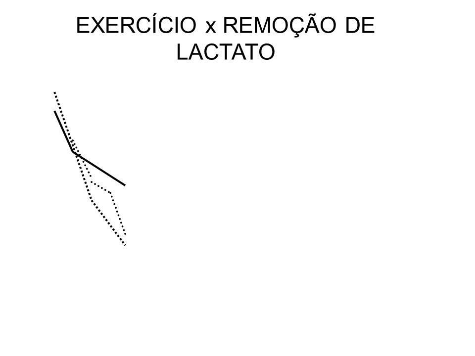 EXERCÍCIO x REMOÇÃO DE LACTATO