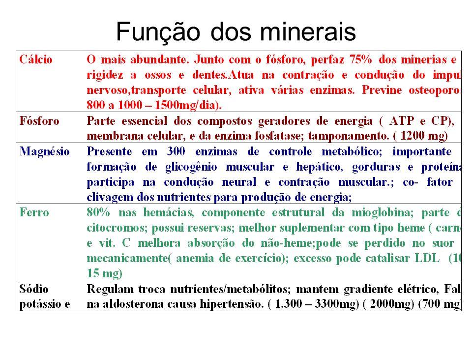 Função dos minerais