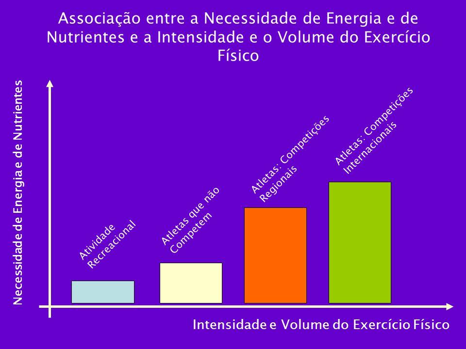 Associação entre a Necessidade de Energia e de Nutrientes e a Intensidade e o Volume do Exercício Físico