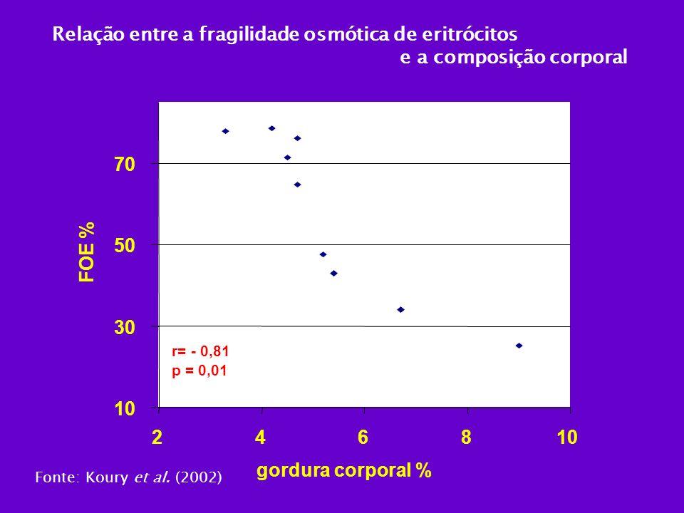 Relação entre a fragilidade osmótica de eritrócitos