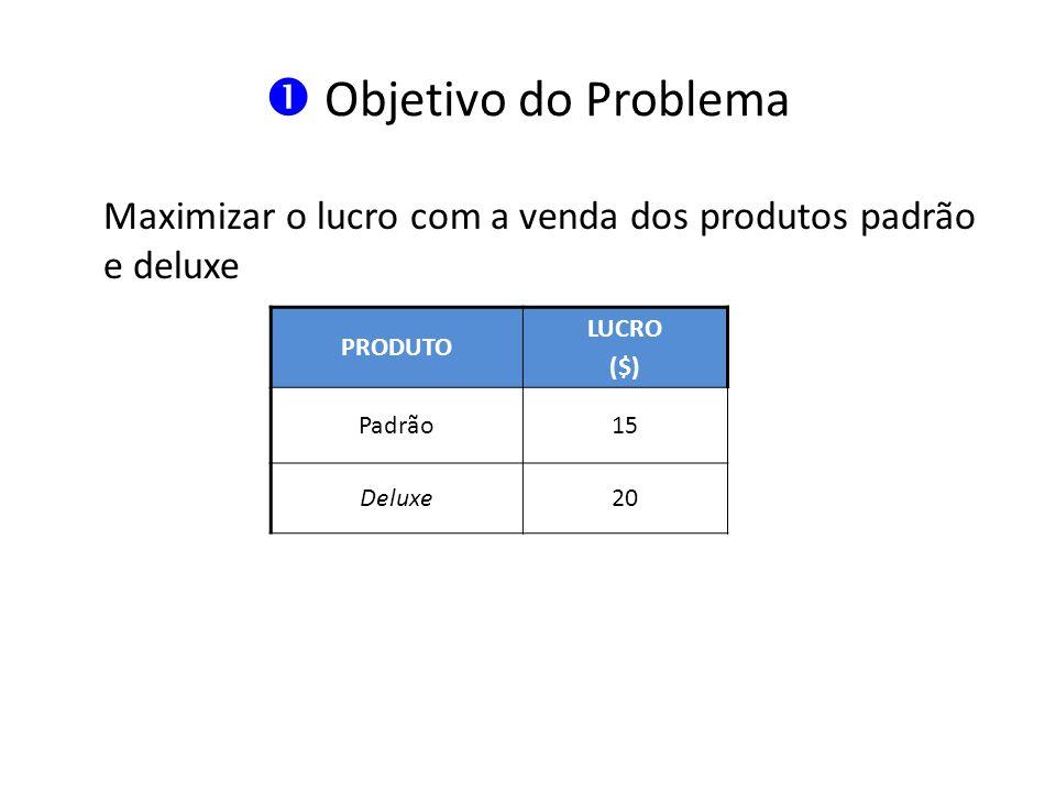  Objetivo do Problema Maximizar o lucro com a venda dos produtos padrão e deluxe. PRODUTO. LUCRO.