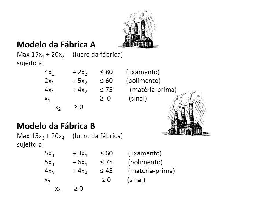 Modelo da Fábrica A Modelo da Fábrica B