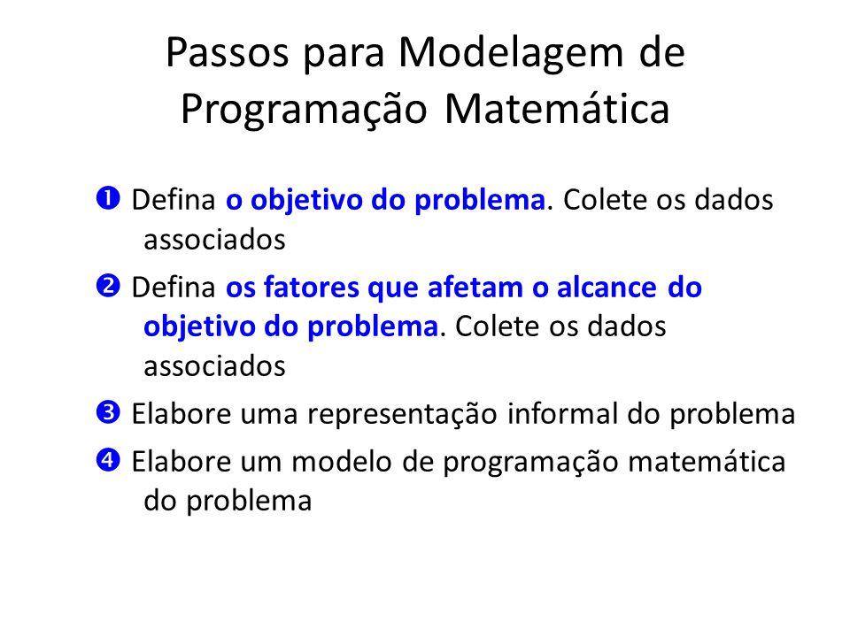 Passos para Modelagem de Programação Matemática