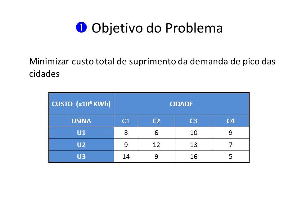 Objetivo do Problema Minimizar custo total de suprimento da demanda de pico das cidades. CUSTO (x106 KWh)