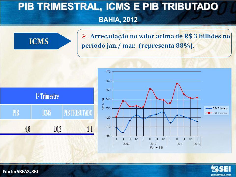 PIB TRIMESTRAL, ICMS E PIB TRIBUTADO