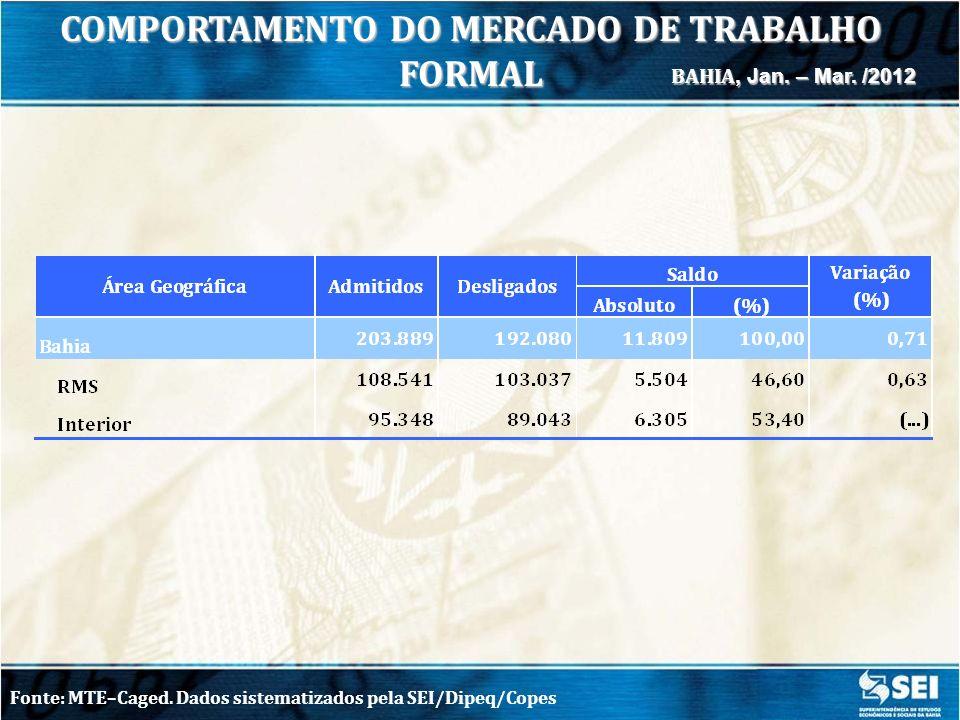 COMPORTAMENTO DO MERCADO DE TRABALHO FORMAL