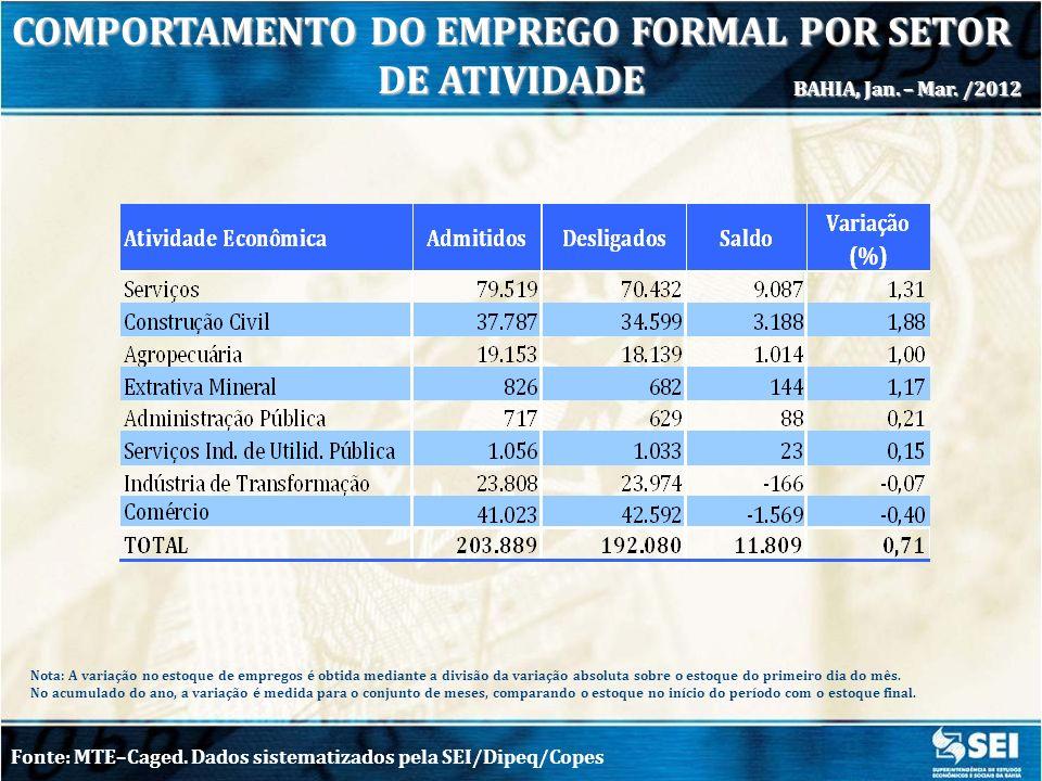 COMPORTAMENTO DO EMPREGO FORMAL POR SETOR DE ATIVIDADE