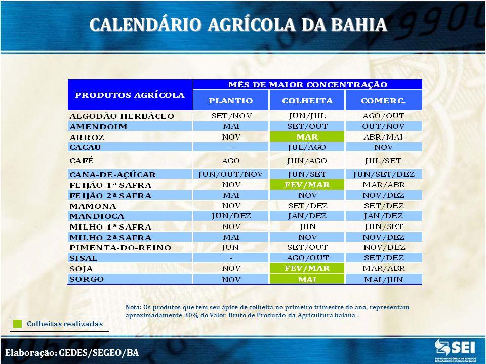 CALENDÁRIO AGRÍCOLA DA BAHIA