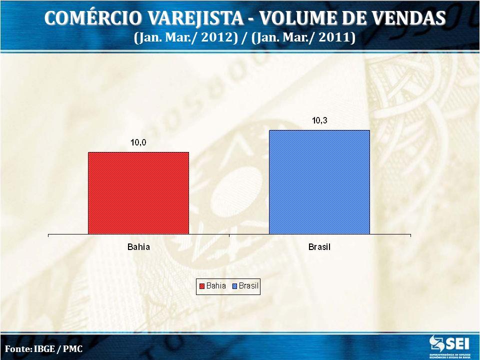 COMÉRCIO VAREJISTA - VOLUME DE VENDAS