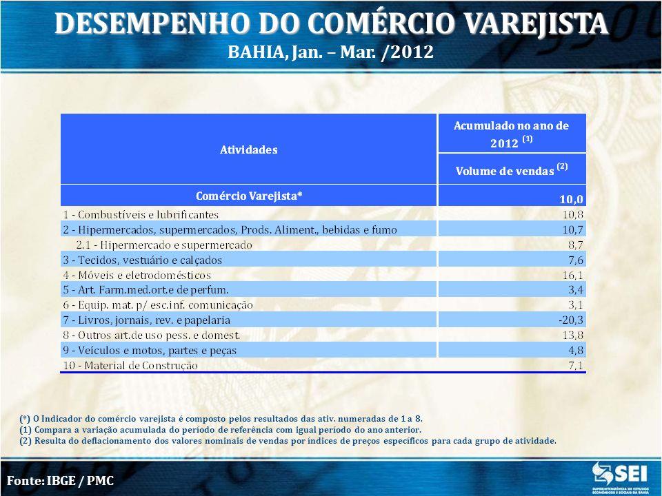 DESEMPENHO DO COMÉRCIO VAREJISTA